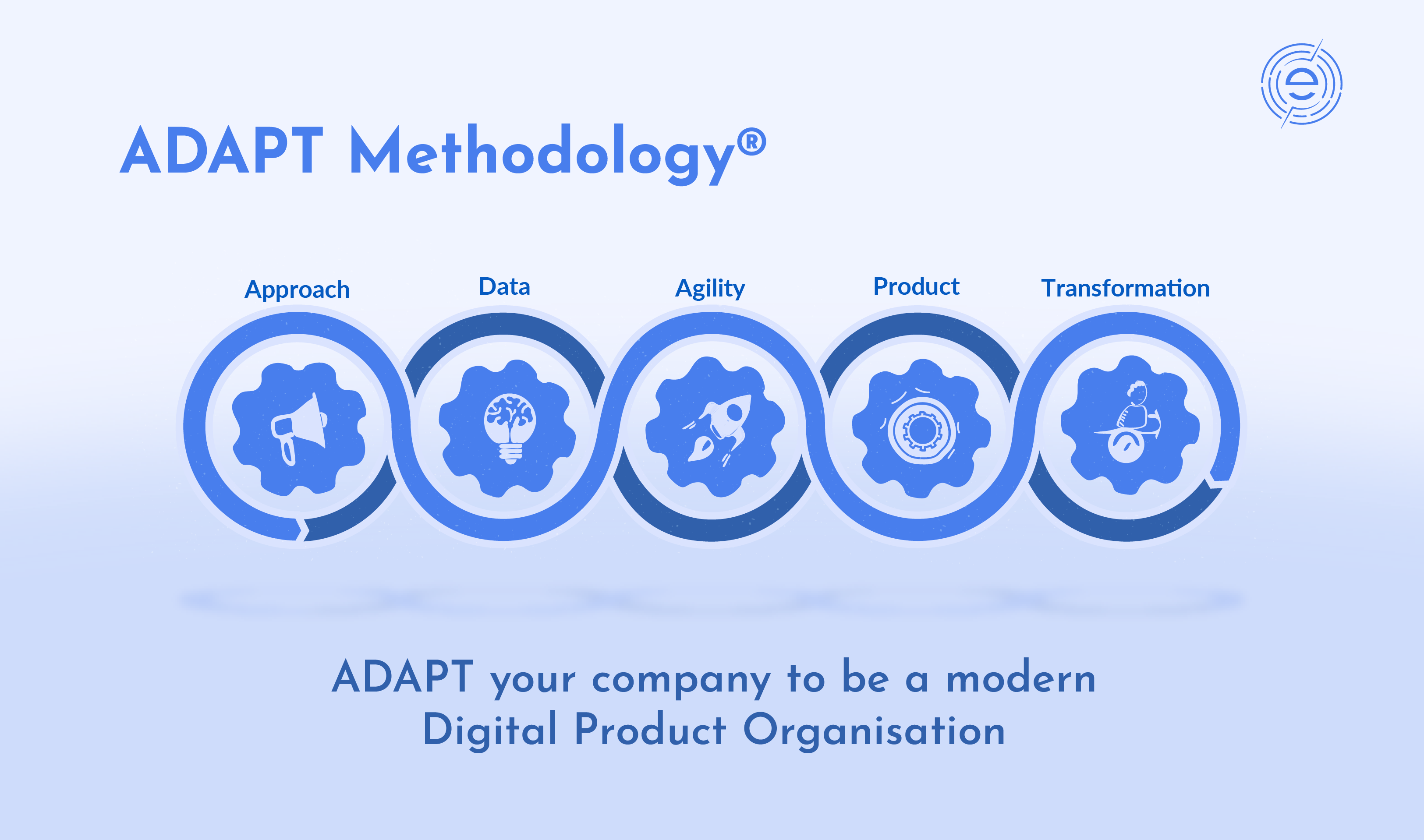 Digital Product Development Framework