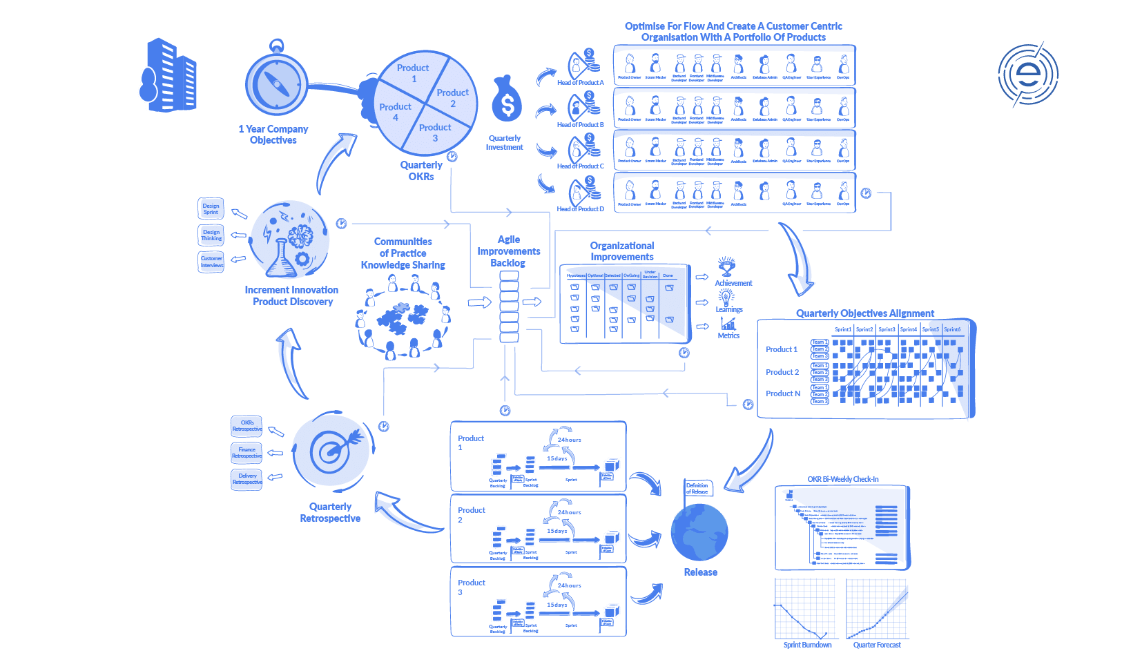 Organisatiaonal Mastery Organisational Mastery Blueprint