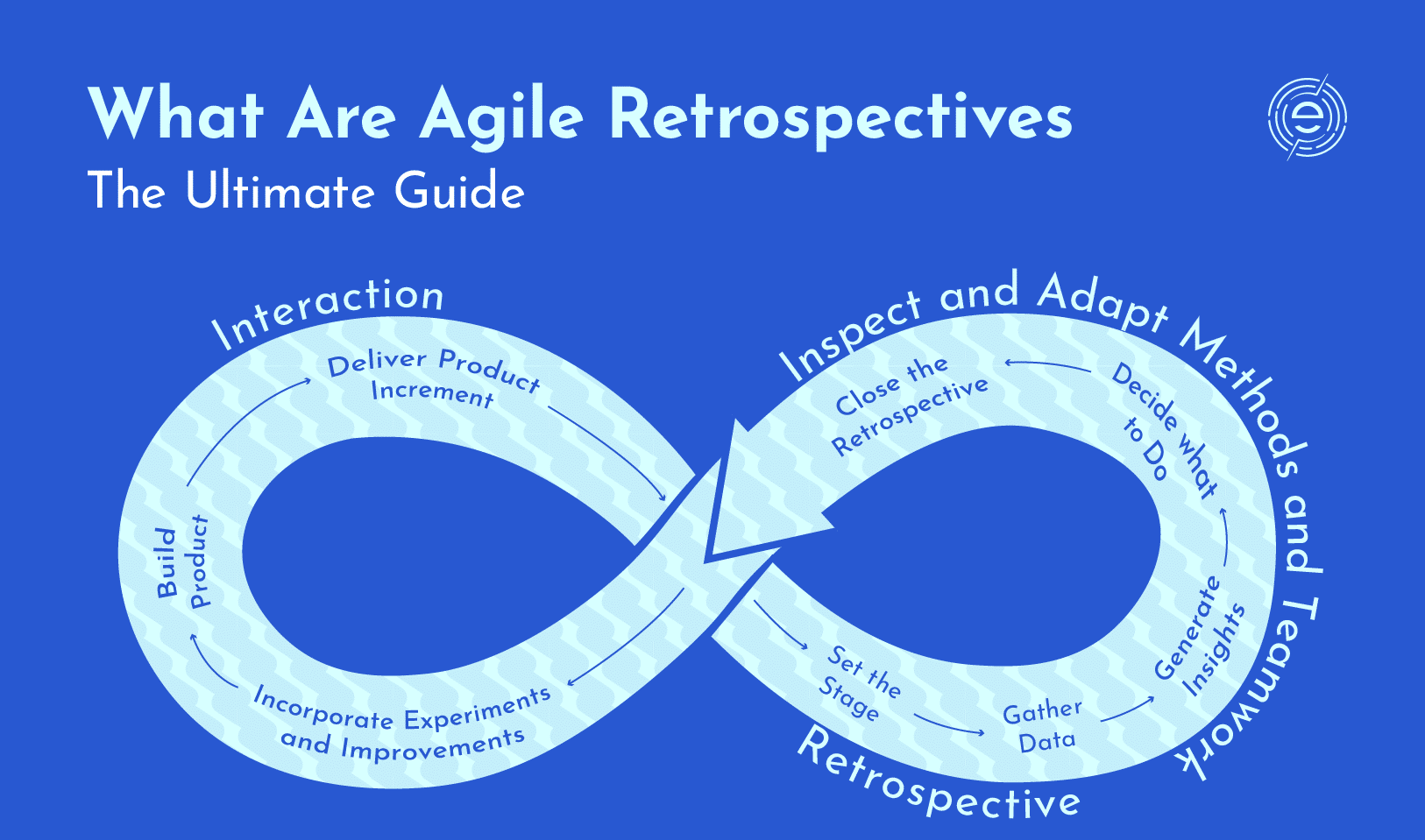 WHAT IS AN AGILE RETROSPECTIVE